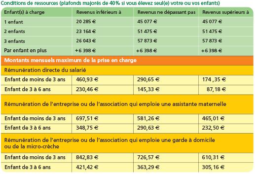Prime D Activit Ef Bf Bd Caf Remboursement